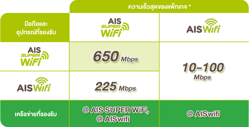 You get faster speeds whatever AIS WiFi you use when you subscribe to Super WiFi