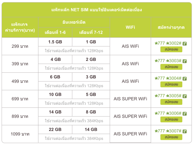 thailand sim-data-packages