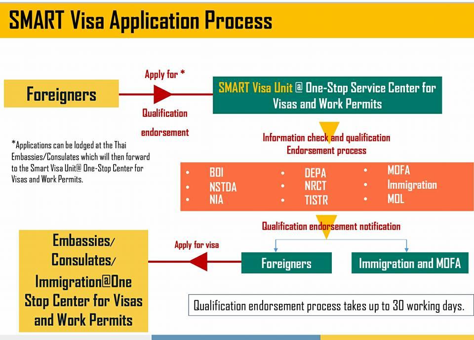Thai SMART Visa - The best visa for digital nomads or almost