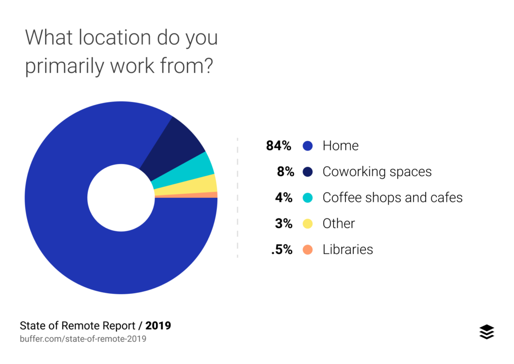 The State of Remote Work by Buffer